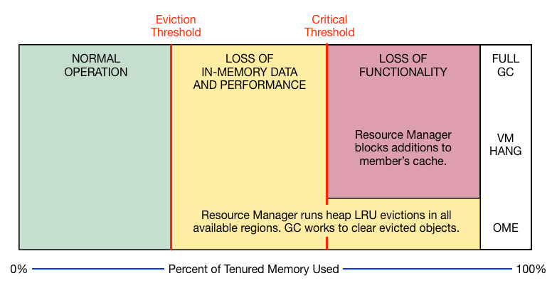 Managing Heap and Off-heap Memory | Geode Docs